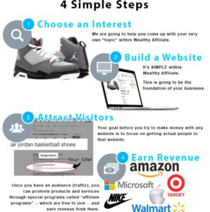 4 steps to online business success
